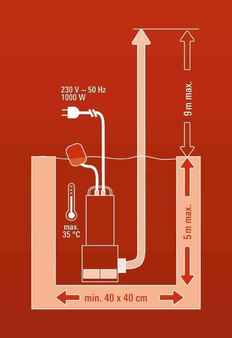 Fonctionnement d'une pompe de relevage